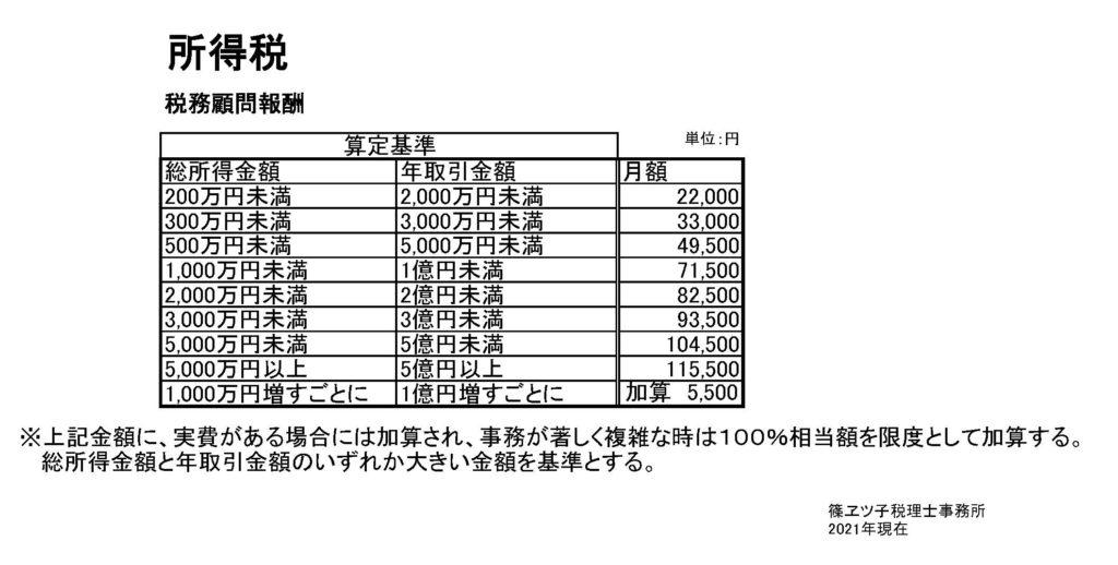 所得税 税務顧問報酬表