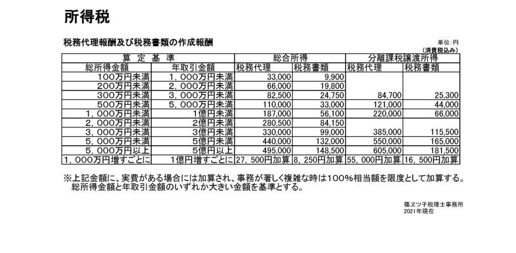 所得税 税務代理報酬及び税務書類作成報酬表